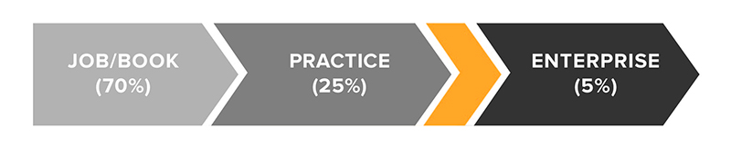 Job_practice_business_enterprise