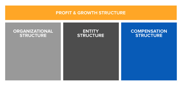 Structural Pillars of a Successful Business
