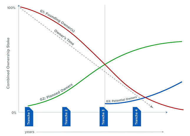 Succession_LegacyPlanGraph-4Tranche-Basic.jpg