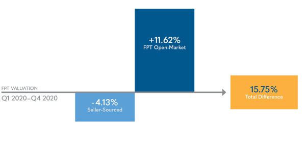 The FP Transition Open-Market Advantage 2020 Numbers