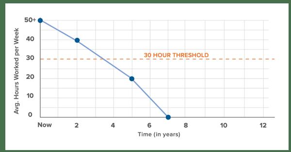 workweektrajectory_example