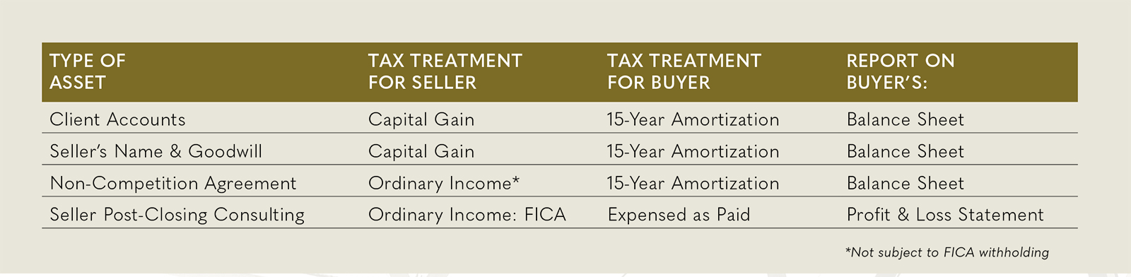 Tax Treatment Table